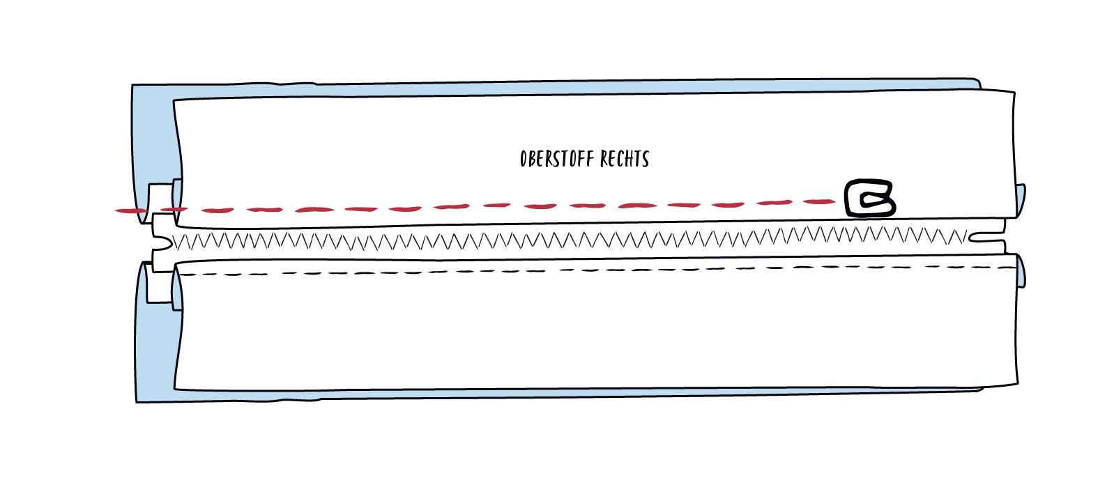 Die Nahtzugabe neben dem Reißverschluss knappkantig flachsteppen